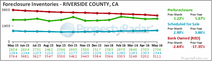 Foreclosure Homes For Sale In Riverside County