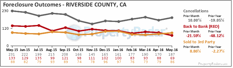 Riverside county foreclosure stats southern california for Foreclosed homes in southern california